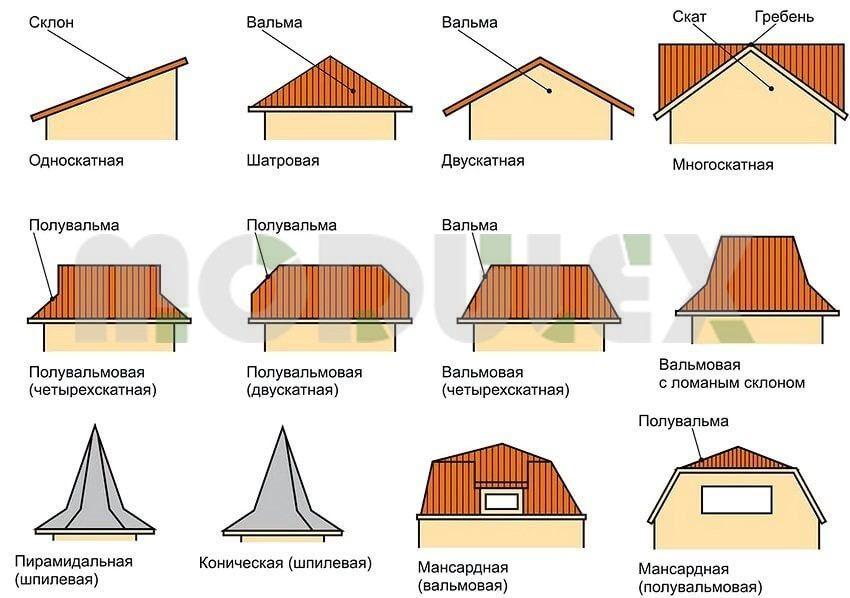 выбор крыши для частного дома